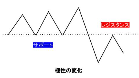 プライスアクションJapan-極性の変化の法則