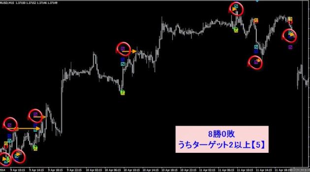 プライスアクション・FXバックドラフトPRO・売買シグナル01