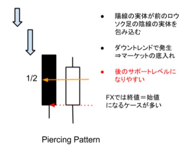 プライスアクション・ピアーシング・パターン