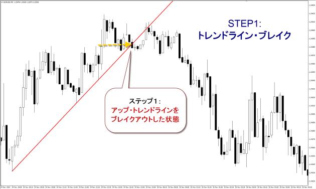 プライスアクションJAPAN_ステップ1-トレンドライン・ブレイク