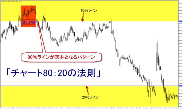 プライスアクションJAPAN_チャート80:20の法則02