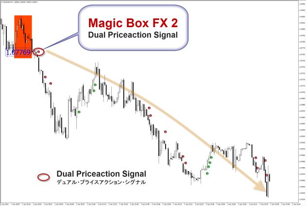 マジックボックスFX2-ディアル・プライスアクション・バージョン