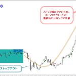 マジックボックスFX2・検証・評価・実践・連勝