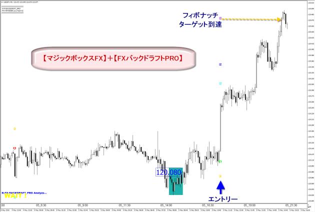 マジックボックスFX+FXバックドラフトPRO・検証・評価