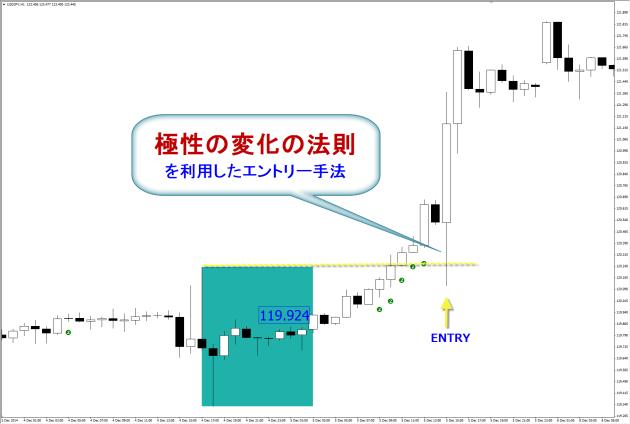 くまひげ先生のトレード手法・マジックボックスFX+極性の変化の法則