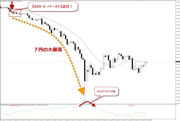 世界同時株安とADX-K-バースト