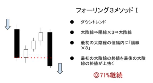 フォーリング3メソッド_プライスアクションJAPAN_くまひげ先生