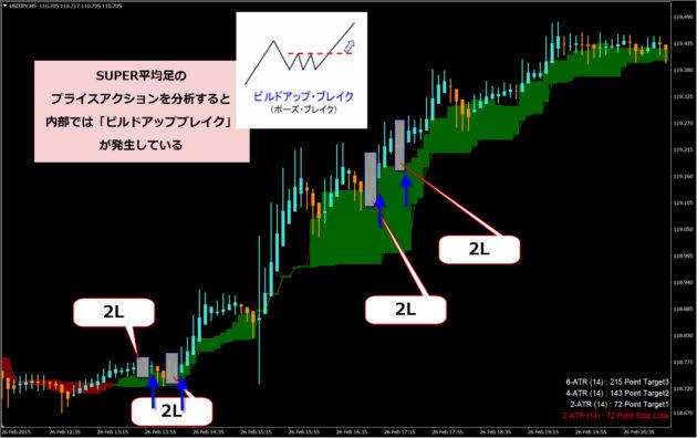 「ビルドアップ・ブレイク」くまひげ先生の『くまひげ流◆SUPER平均足』