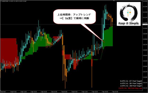 くまひげ先生の『くまひげ流◆SUPER平均足』ライブトレード