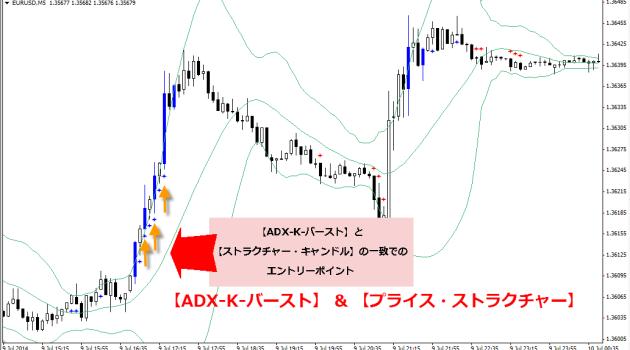 プライスアクション・プライス・ストラクチャーFX & ADX-K-バースト03