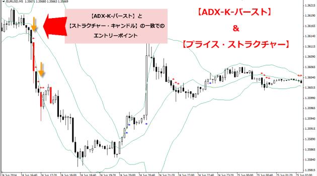 プライスアクション・プライス・ストラクチャーFX & ADX-K-バースト04